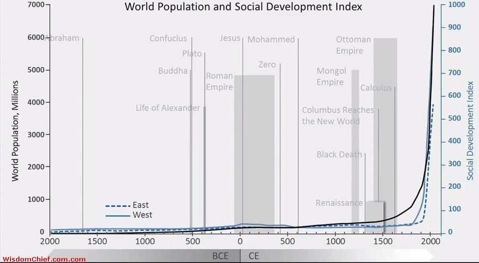 World Population and Social Development Index